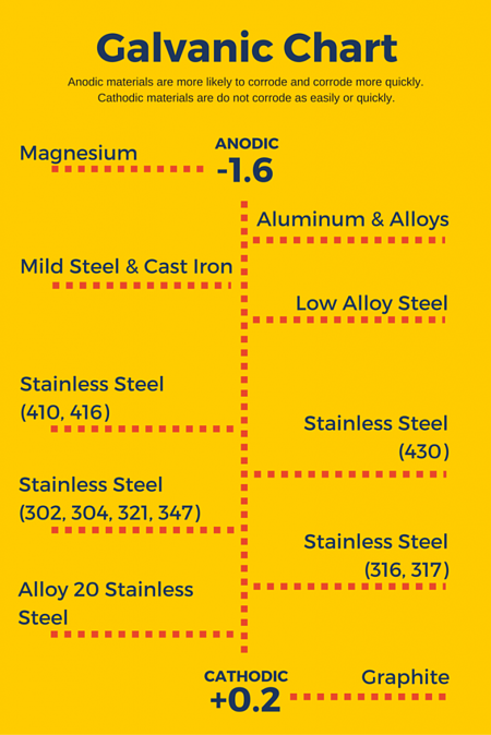 Tubular Steel Products Materials corrode differently