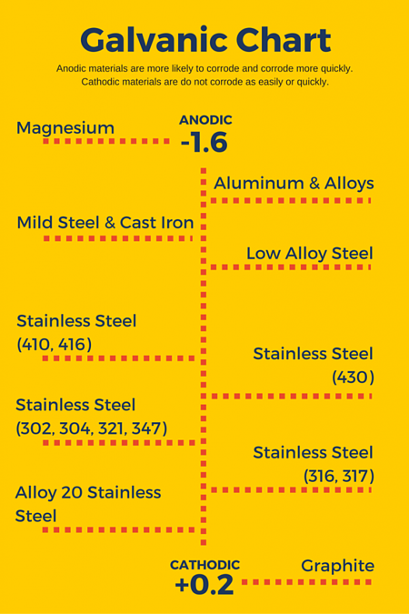 Corrosion in Tubular Steel Products Part 1: Causes & Types