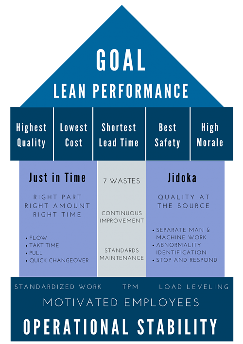 lean manufacturing performance highest quality