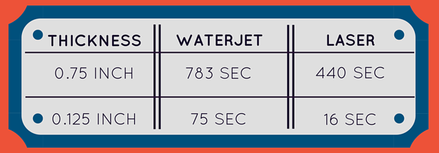 waterjet vs laser cutting services sheet metal fabrication