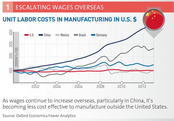 reshoring statistics american manufacturing china wages