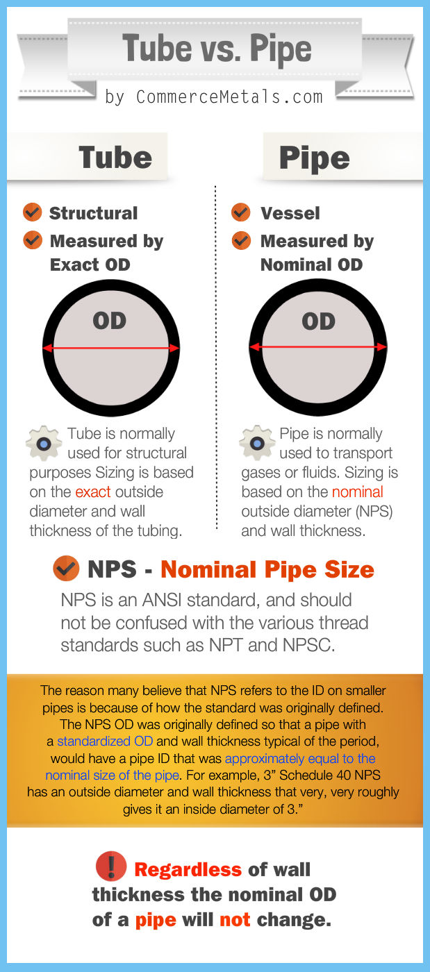 Tube and Pipe - The Differences Explained