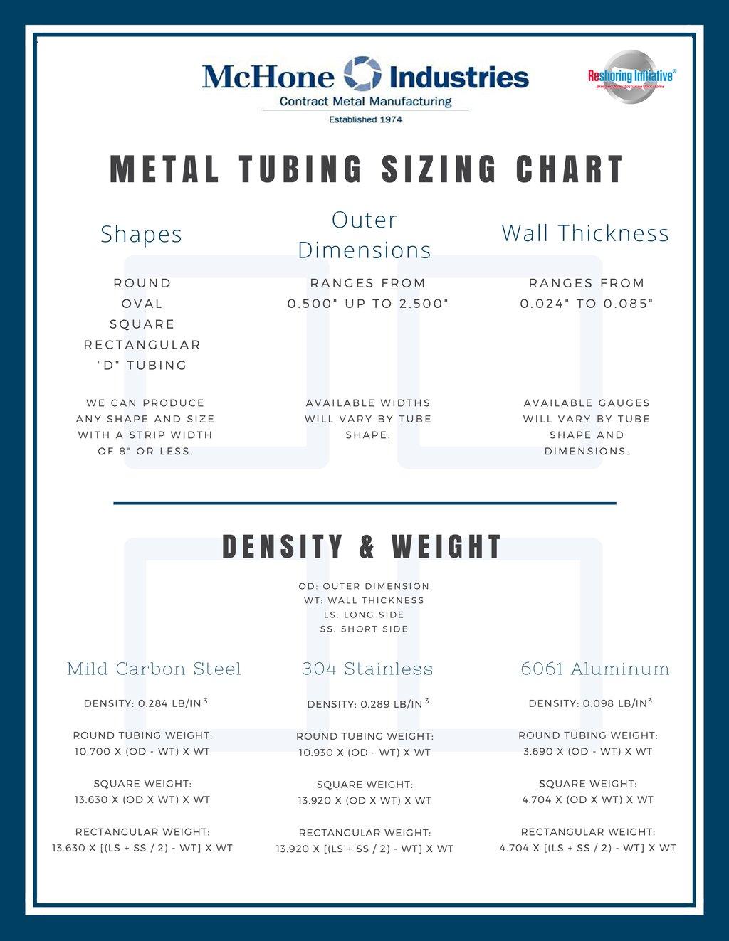 Standard tubing sizes chart oem metal steel tubing standard tubing sizes chart 1 geenschuldenfo Gallery