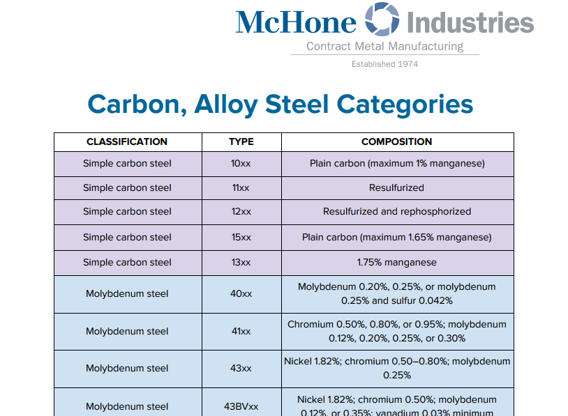 categories carbon steel grades chart.png