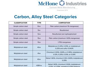 categories carbon steel grades chart.png