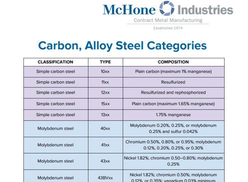 Carbon, Alloy Steel Categories