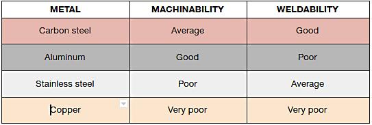 machinability vs. weldability chart-1.png