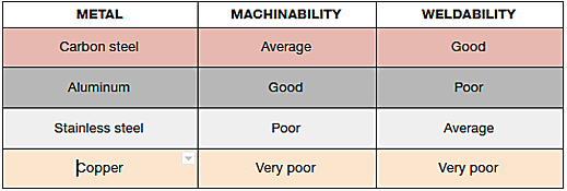 machinability vs. weldability chart-1.png
