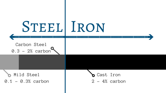 The carbon makeup of steel compared to iron