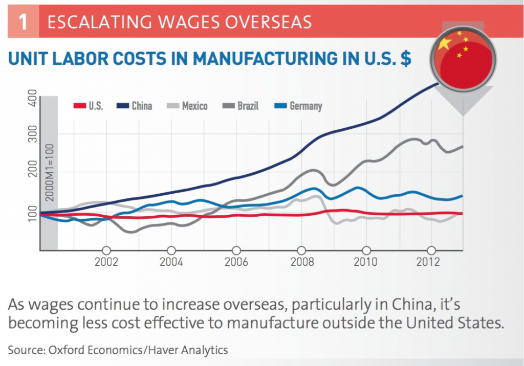 Manufacturing labor costs increasing over time outside of the US