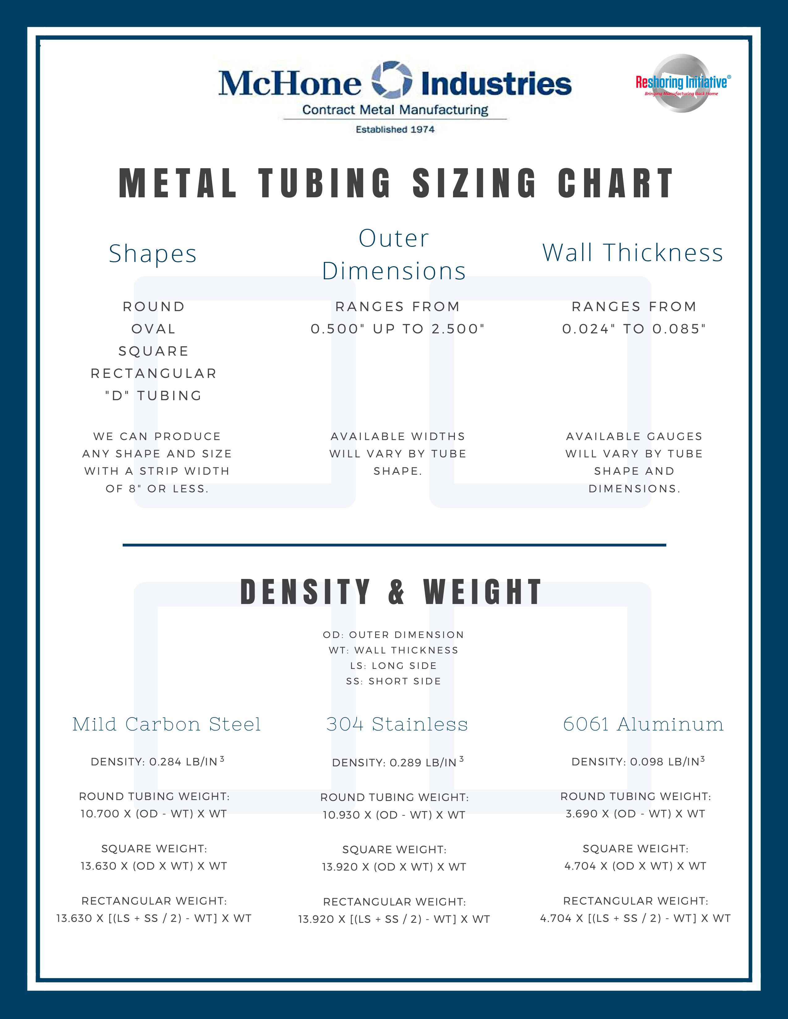 Square Tubing Strength Chart