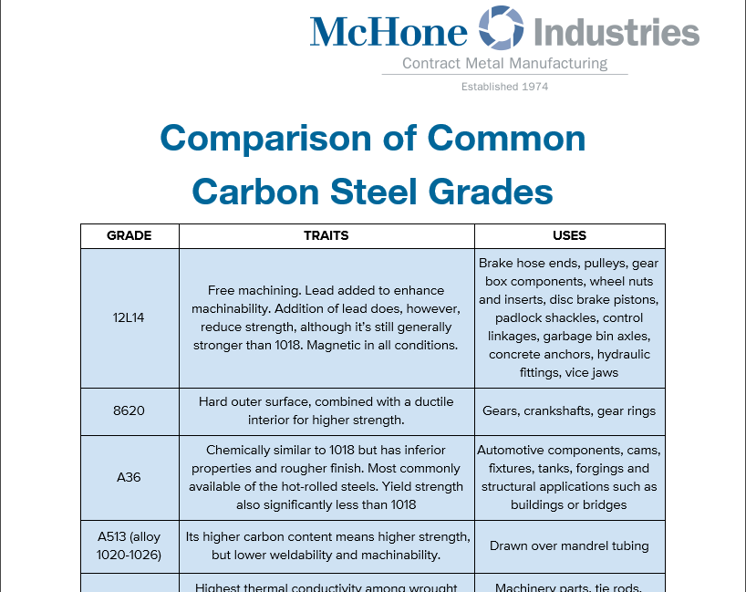 Carbon steel grades chart in easy pdf form - Steel grade equivalent table ...
